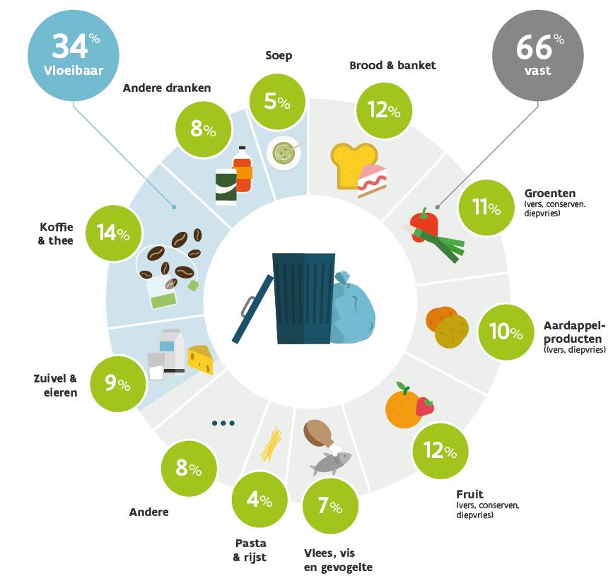 Blog post: Voedselverlies in kaart